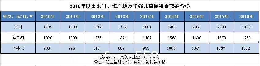 """2019吃人的深圳""""返租""""商铺 """"买铺跟买股票一样"""