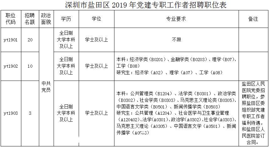 深圳盐田区委组织部招聘党建专职工作者 每人限报考一个岗位