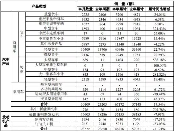 势如破竹!福田汽车2019年1-2月销量迎来爆发式增长