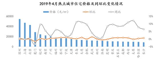 4月商品房成交量环比稳中有降 同比持续上涨