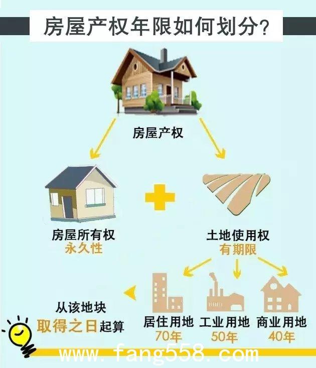 房子40年和70年产权的区别