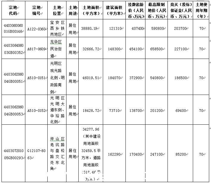 深圳将推五宗宅地 分别位于宝安龙华光明坪山