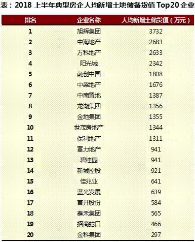 上半年中国房地产行业人效报告独家发布 谁是行业前三