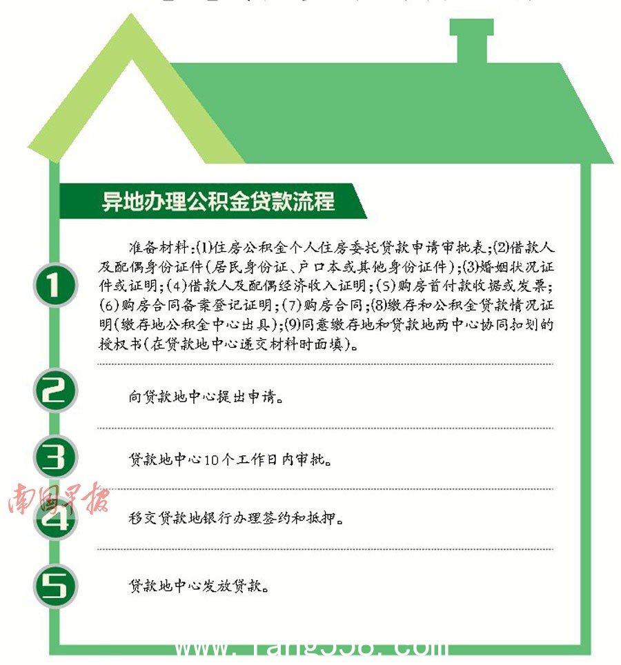 区直单位职工可在21个省城贷款买房 市民请看流程