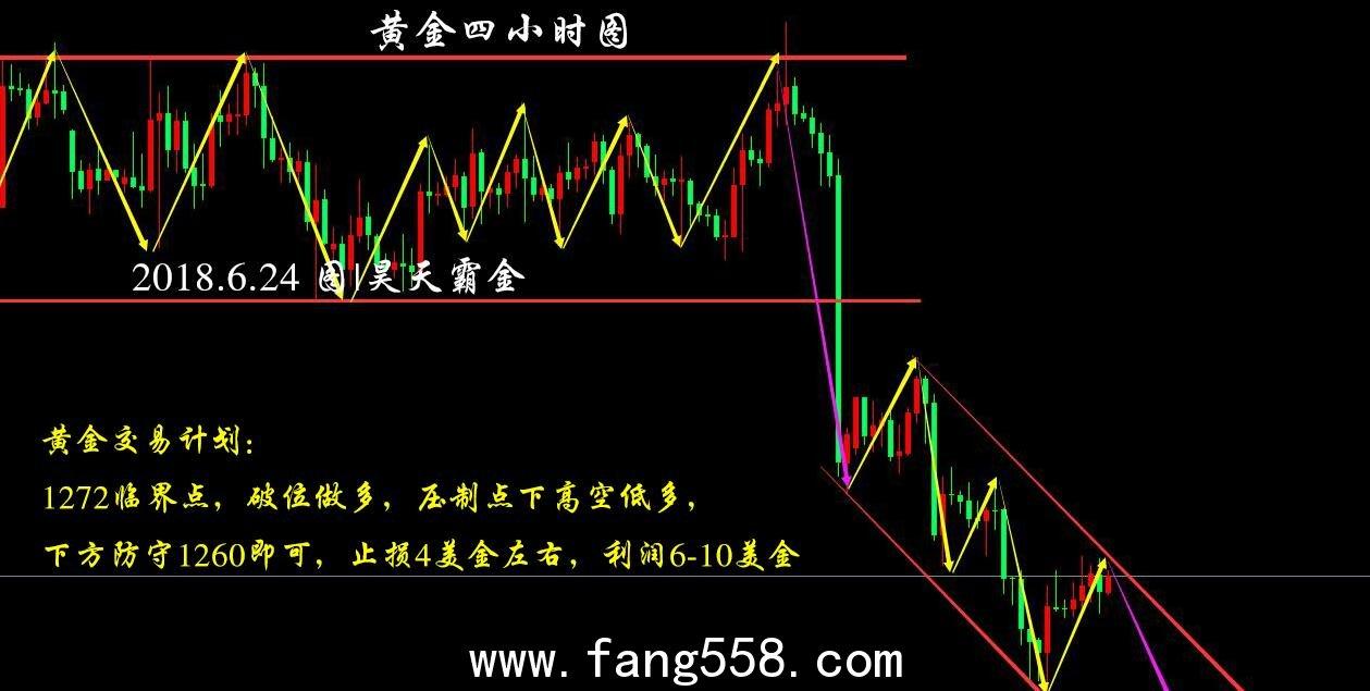 黄金关注1261多空风水岭,OPEC增产不及预期原油低多