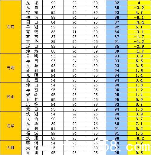 深圳最新公共安全指数 宝安西乡街道再次全市垫底