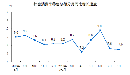 国家统计局:8月份社会消费品零售总额增长7.5%