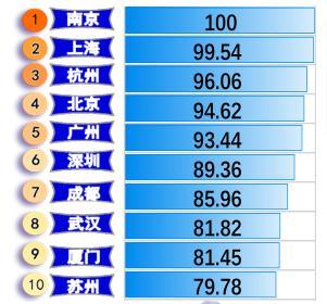 """从""""地下"""" 看中国城市:南京综合实力居首,北广深不及杭州"""